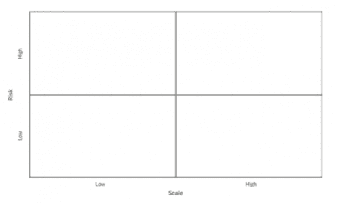 Risk Scale Matrix