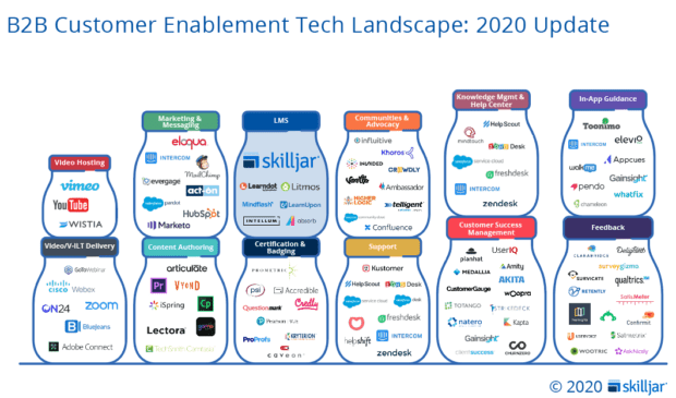 Customer Enablement Tech Guide