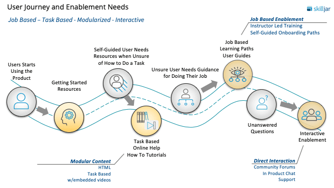 User Journey and Enablement Map